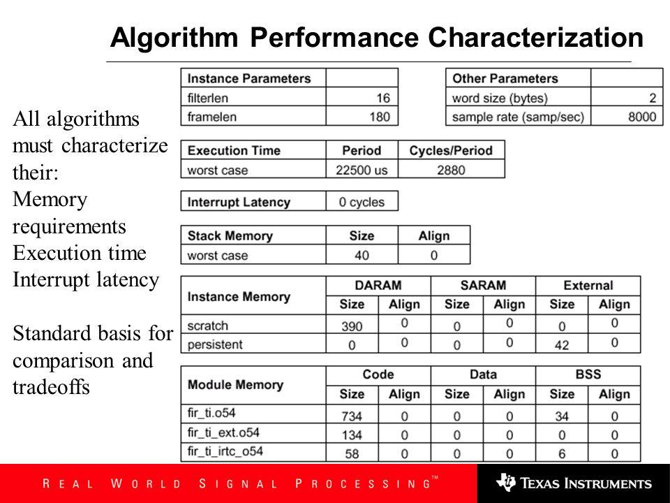 Algorithm Performance Characterization