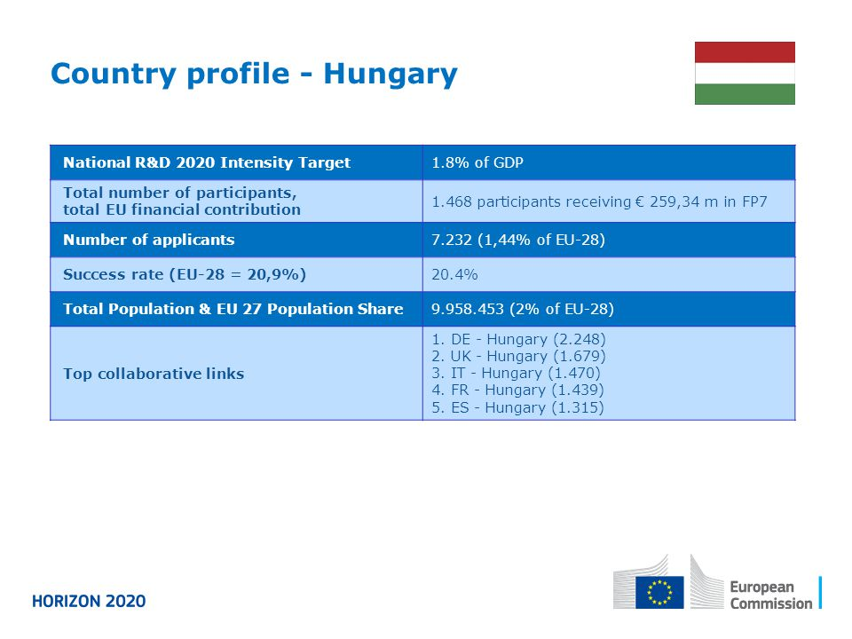 Country profile - Hungary