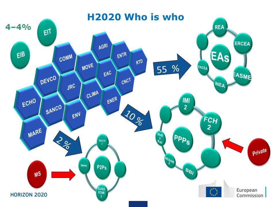 EAs 55 % 10 % 2 % H2020 Who is who 4–4% PPPs EIT EIB Private MS REA