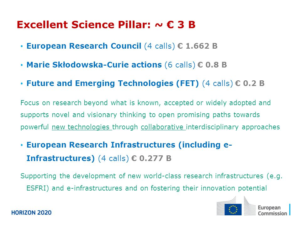 Excellent Science Pillar: ~ € 3 B