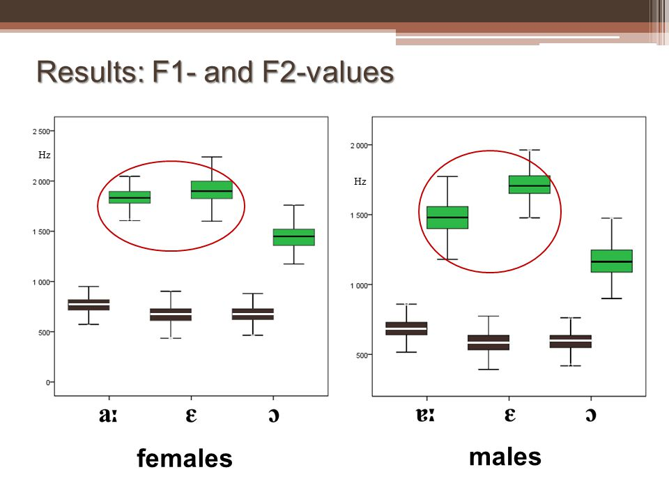 Results: F1- and F2-values