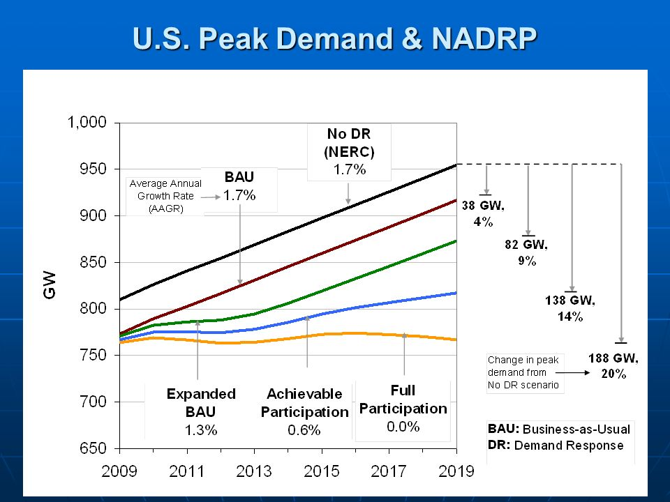 U.S. Peak Demand & NADRP