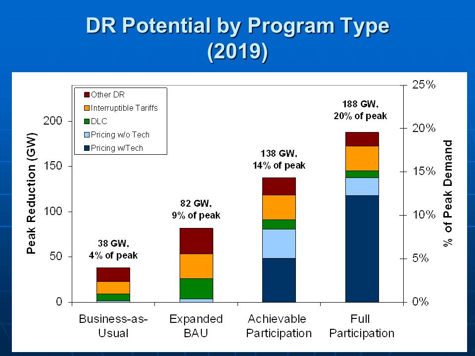 DR Potential by Program Type (2019)