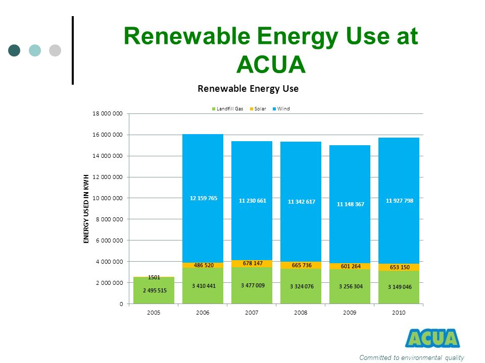 Renewable Energy Use at ACUA