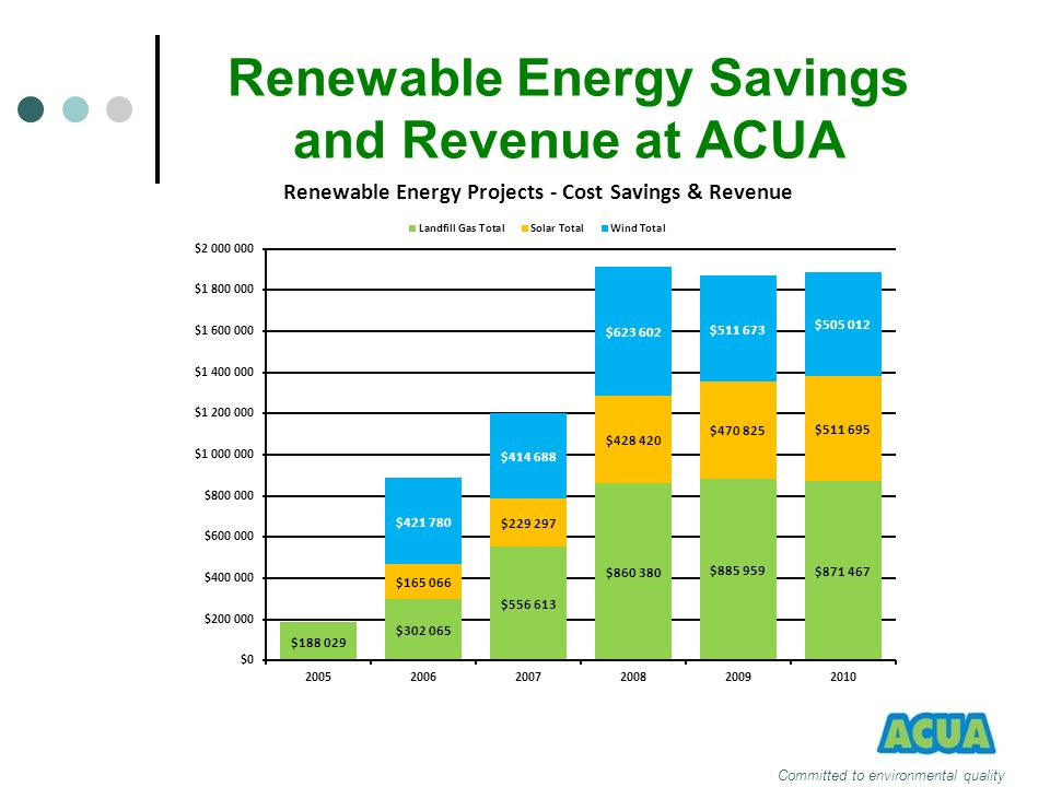 Renewable Energy Savings and Revenue at ACUA