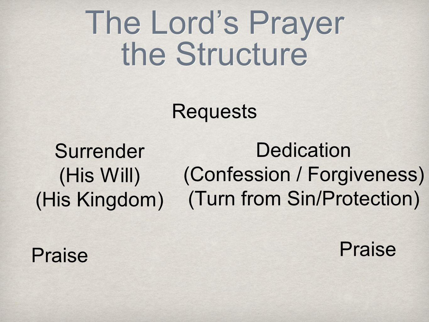 The Lord's Prayer the Structure