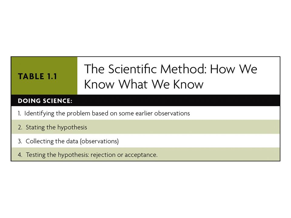 TABLE 1.1 The Scientific Method: How We Know What We Know