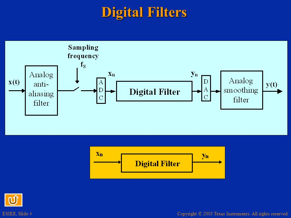 Digital Filters The choice of the sampling frequency depends on value the maximal frequency fmax in the signal.