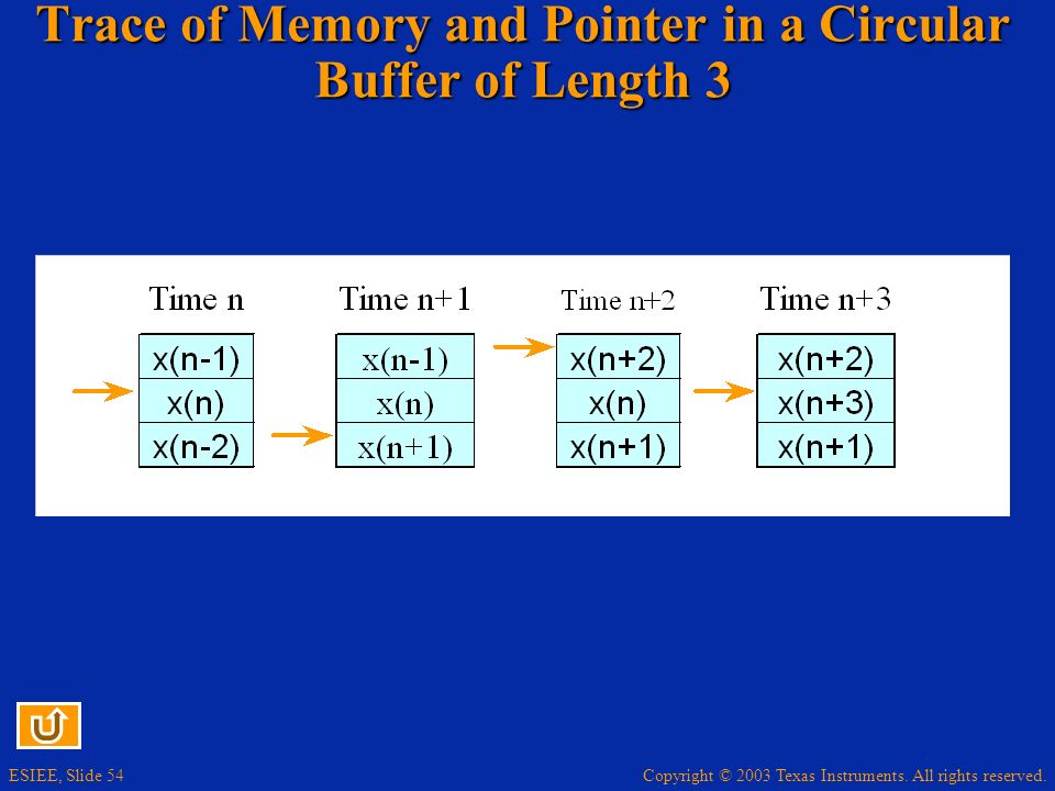 Trace of Memory and Pointer in a Circular Buffer of Length 3