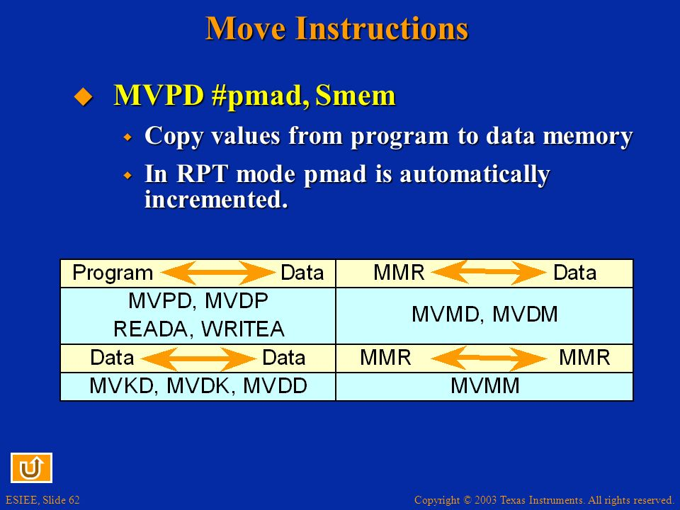 Move Instructions MVPD #pmad, Smem