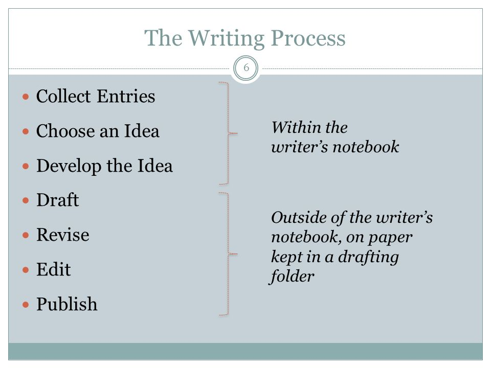 The Writing Process Collect Entries Choose an Idea Develop the Idea