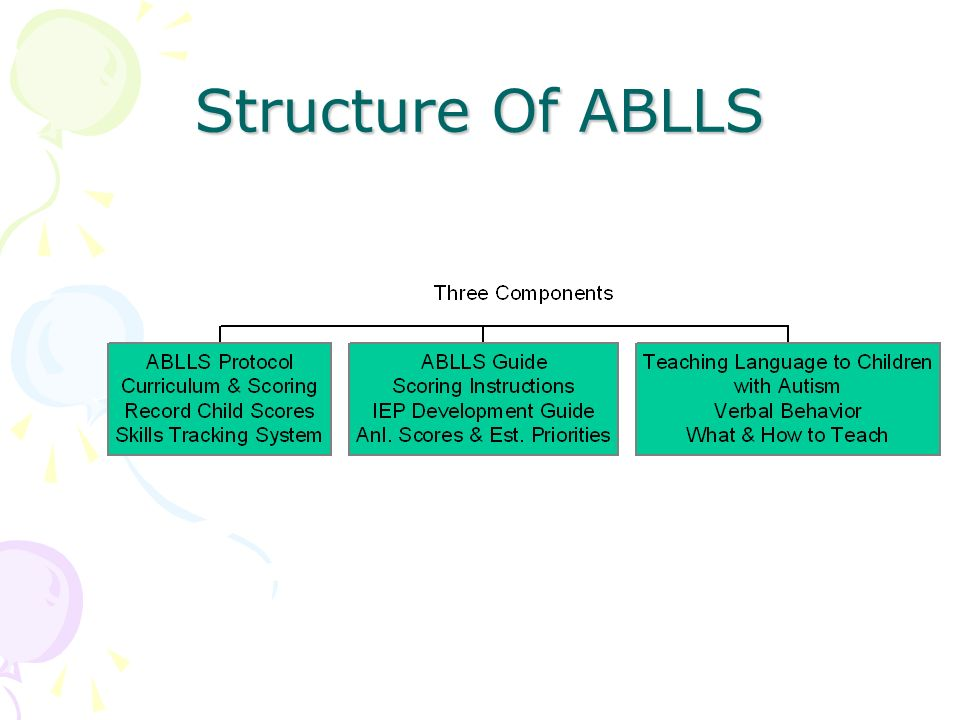Structure Of ABLLS Show the three books as you briefly explain what they are
