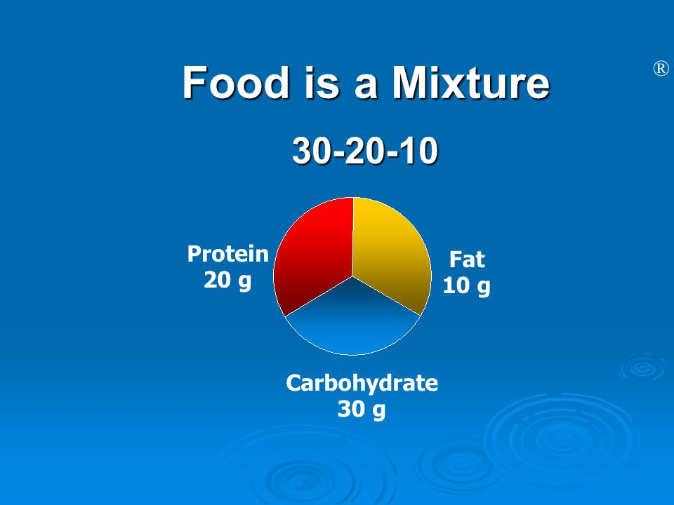 Food is a Mixture Protein Fat 20 g 10 g Carbohydrate 30 g