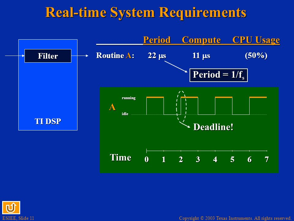 Real-time System Requirements