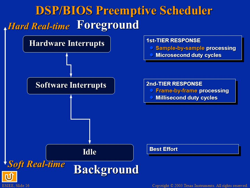 DSP/BIOS Preemptive Scheduler