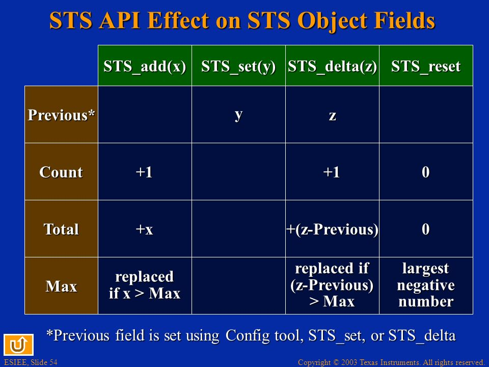 STS API Effect on STS Object Fields