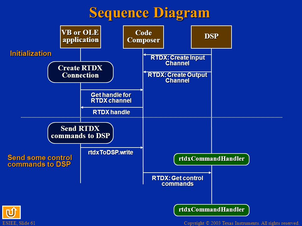 Sequence Diagram VB or OLE application Code Composer DSP