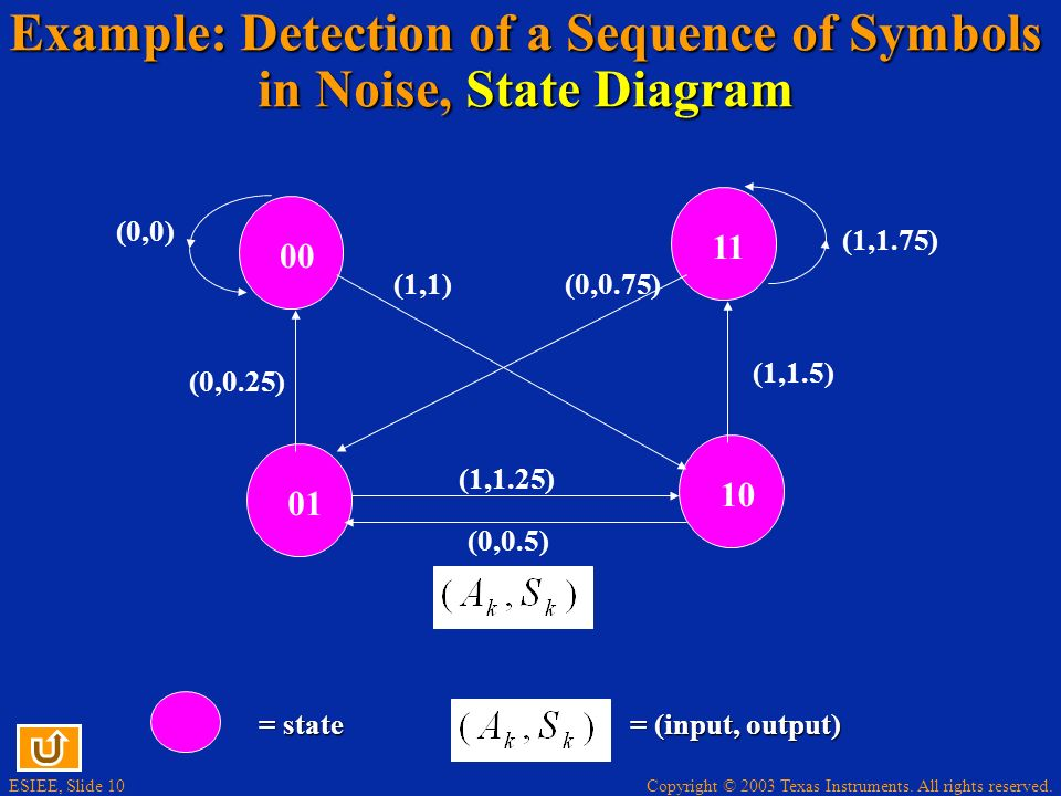 Example: Detection of a Sequence of Symbols in Noise, State Diagram