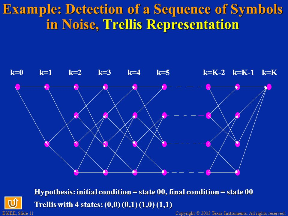 Example: Detection of a Sequence of Symbols in Noise, Trellis Representation