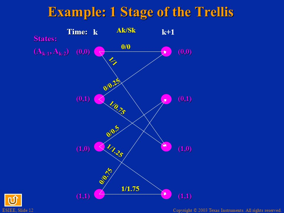 Example: 1 Stage of the Trellis