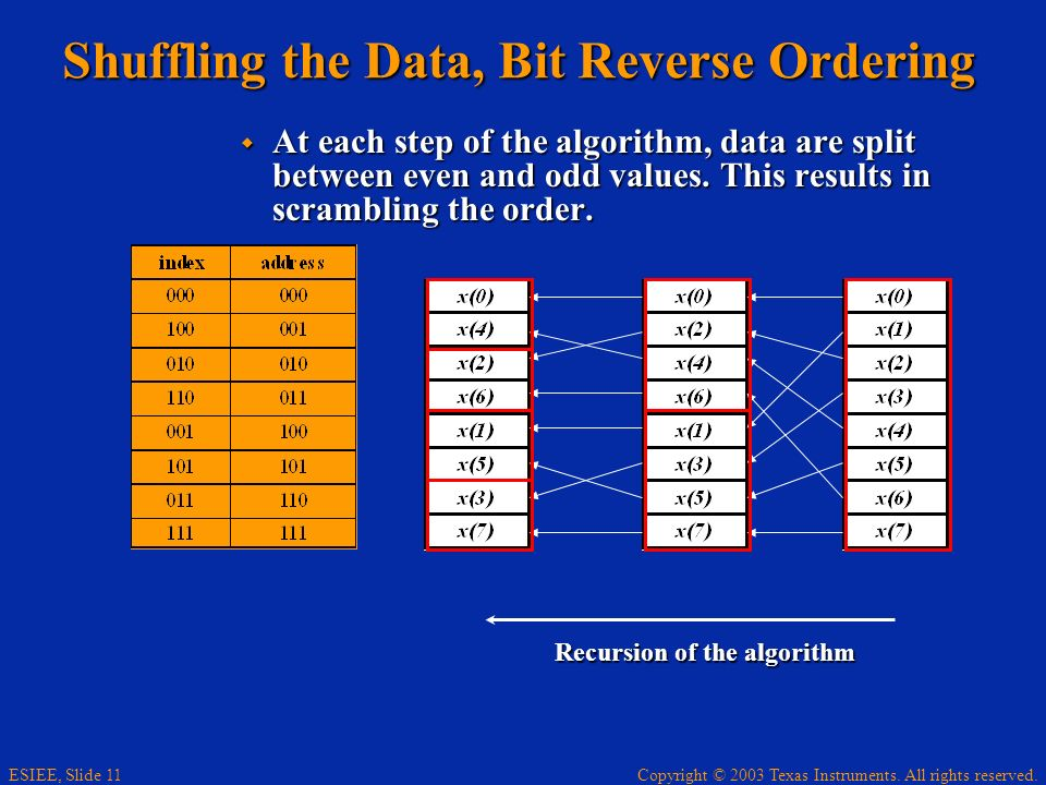 Shuffling the Data, Bit Reverse Ordering