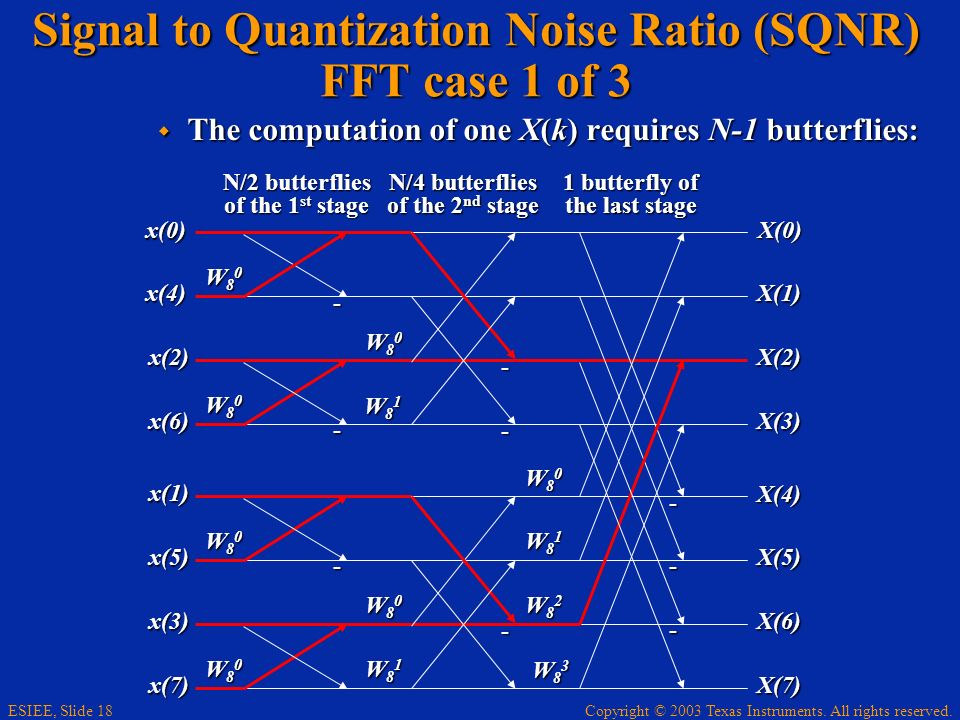 Signal to Quantization Noise Ratio (SQNR) FFT case 1 of 3