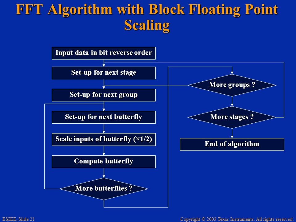 FFT Algorithm with Block Floating Point Scaling