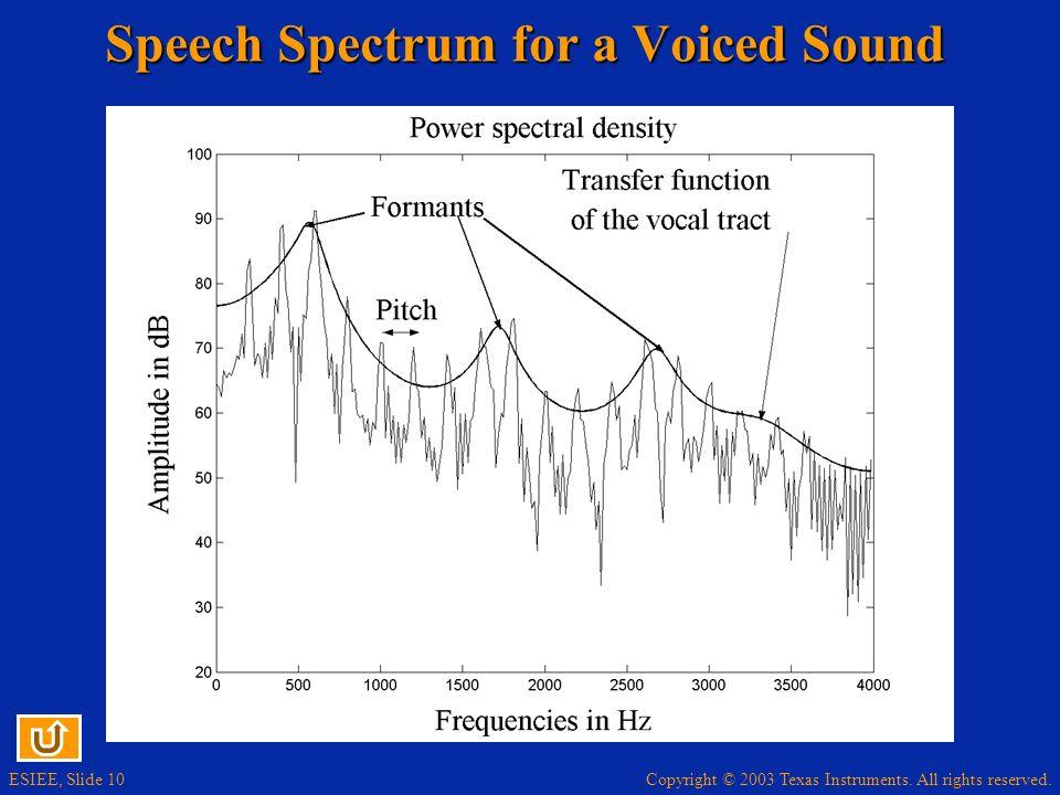 Speech Spectrum for a Voiced Sound