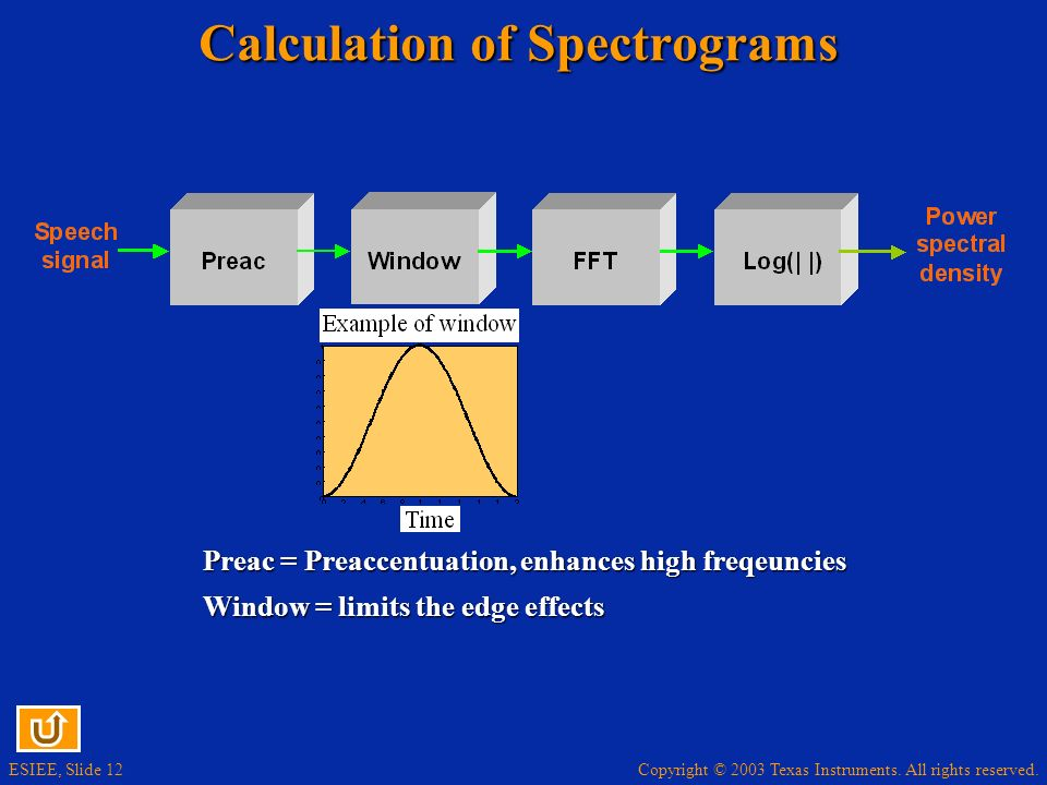 Calculation of Spectrograms