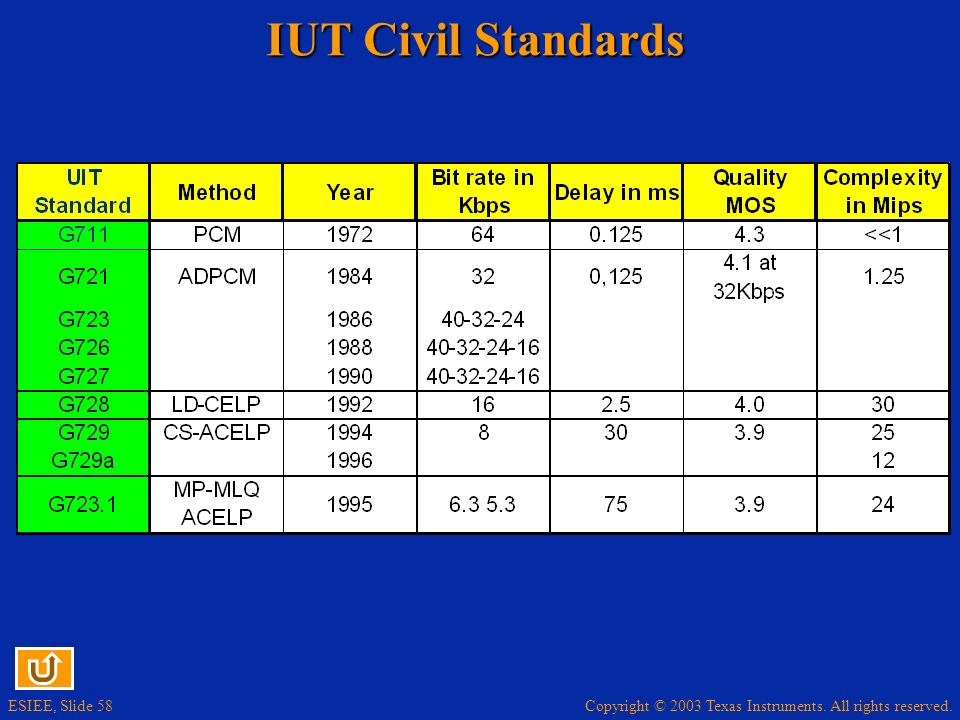 IUT Civil Standards
