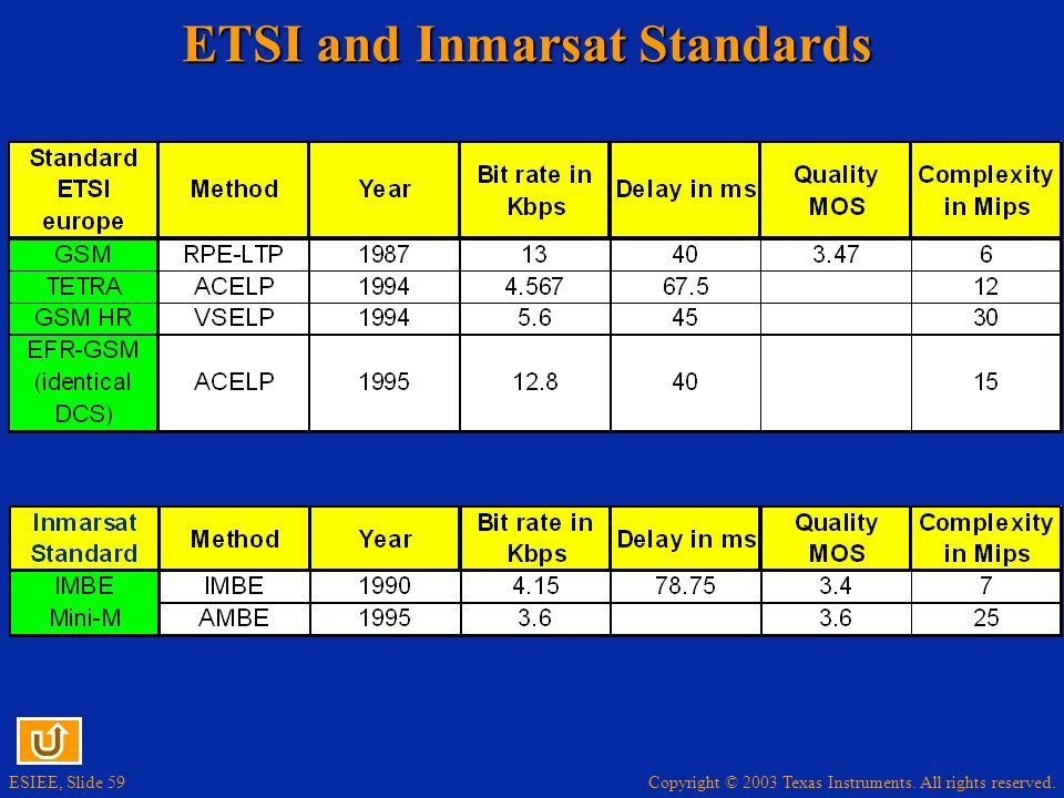ETSI and Inmarsat Standards