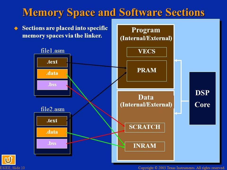 Memory Space and Software Sections