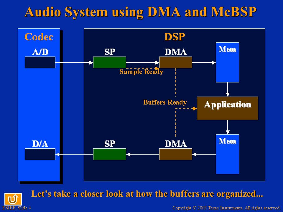 Audio System using DMA and McBSP