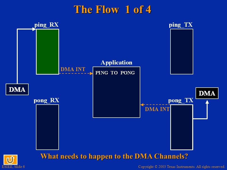 What needs to happen to the DMA Channels