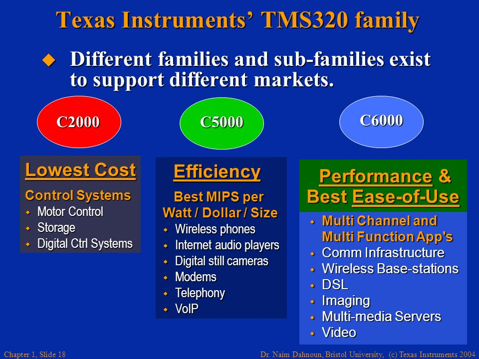 Texas Instruments' TMS320 family
