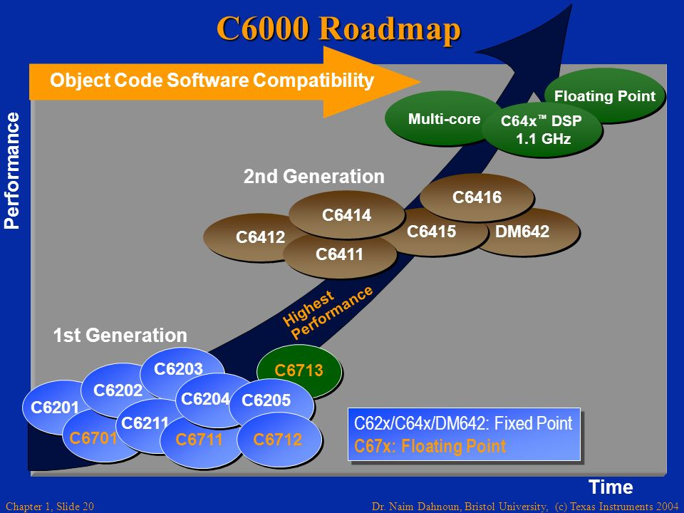 C6000 Roadmap Object Code Software Compatibility Performance