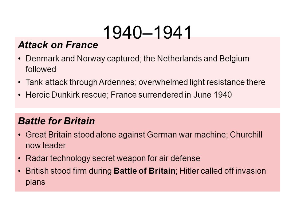 1940–1941 Attack on France Battle for Britain