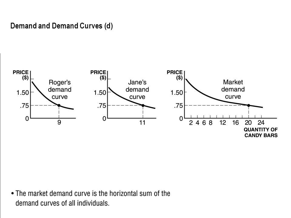 Demand and Demand Curves (d)