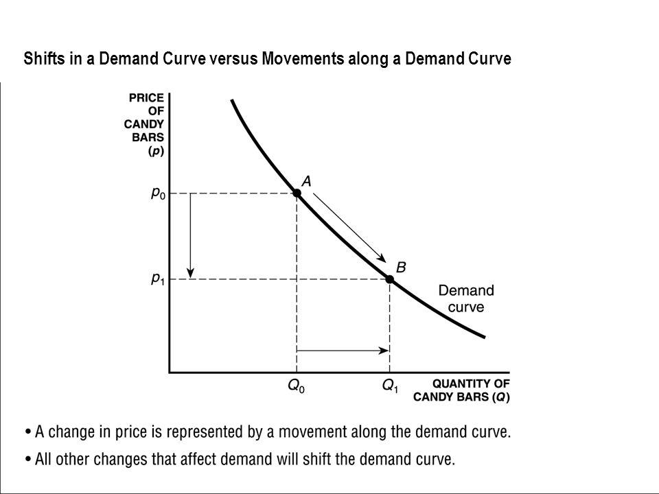 Shifts in a Demand Curve versus Movements along a Demand Curve