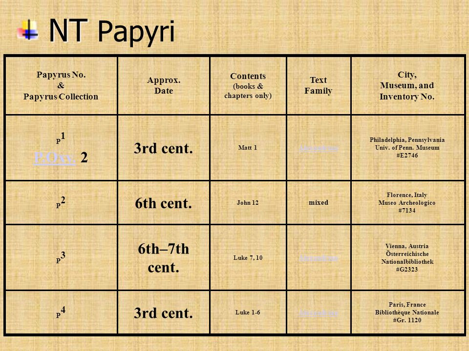 NT Papyri 3rd cent. 6th cent. 6th–7th cent.