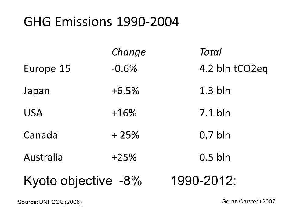 GHG Emissions 1990-2004 Kyoto objective -8% 1990-2012: Change Total