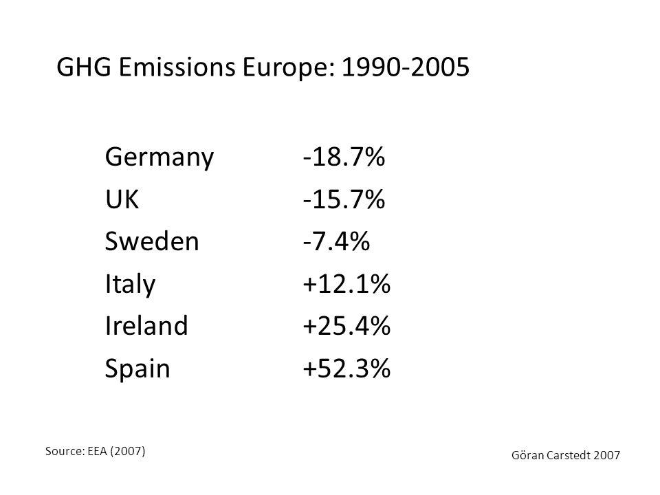 GHG Emissions Europe: 1990-2005