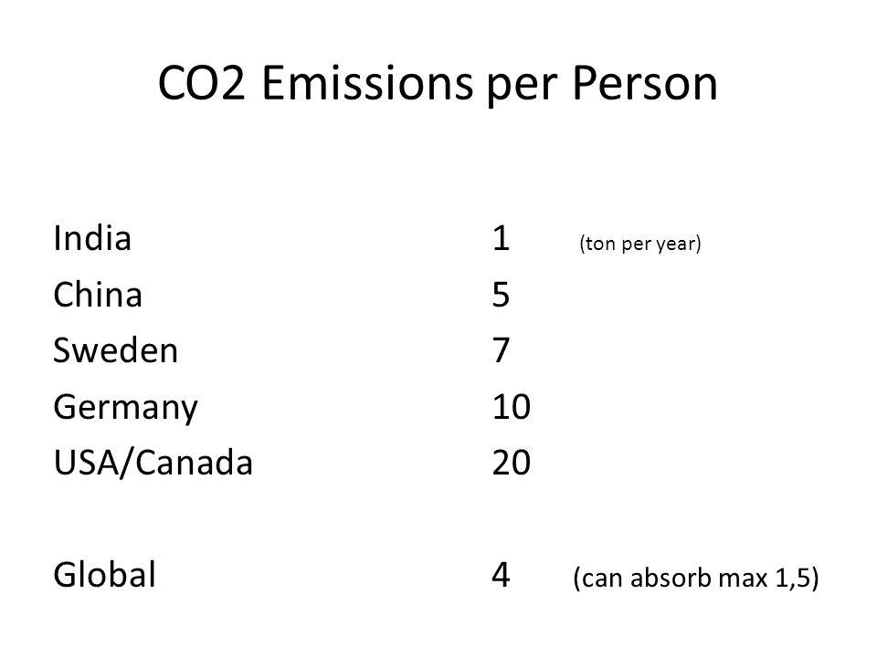 CO2 Emissions per Person