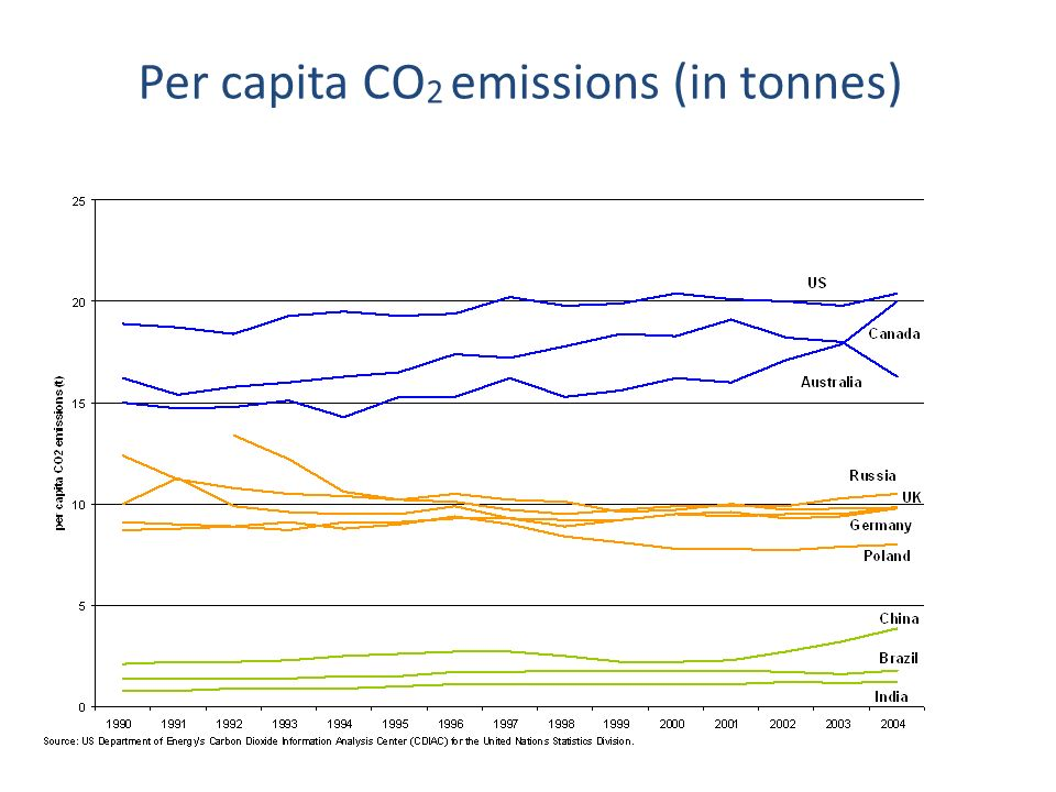 Per capita CO2 emissions (in tonnes)