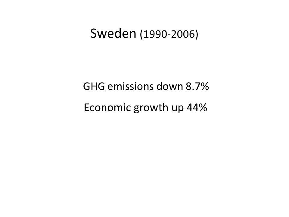 Sweden (1990-2006) GHG emissions down 8.7%
