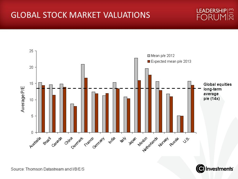 GLOBAL STOCK MARKET VALUATIONS