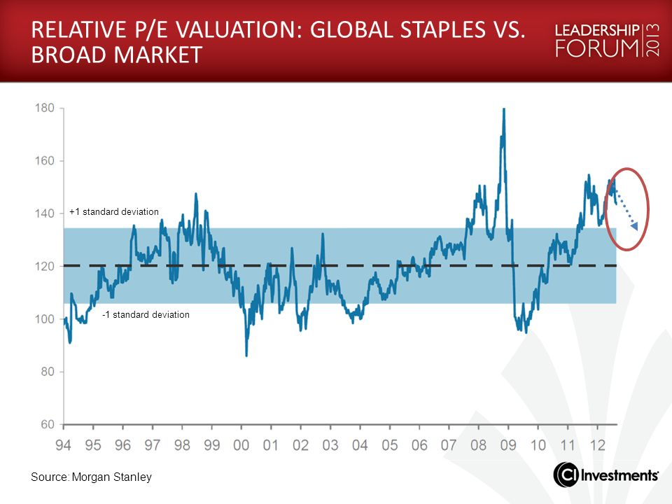 RELATIVE P/E VALUATION: GLOBAL STAPLES VS. BROAD MARKET