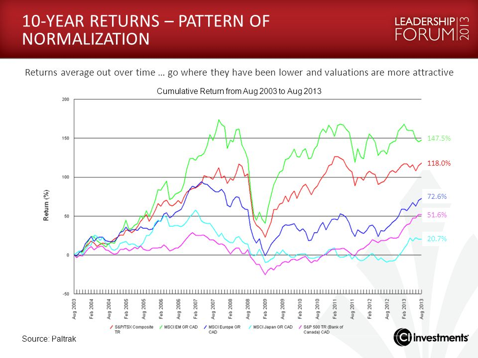 10-YEAR RETURNS – PATTERN OF NORMALIZATION
