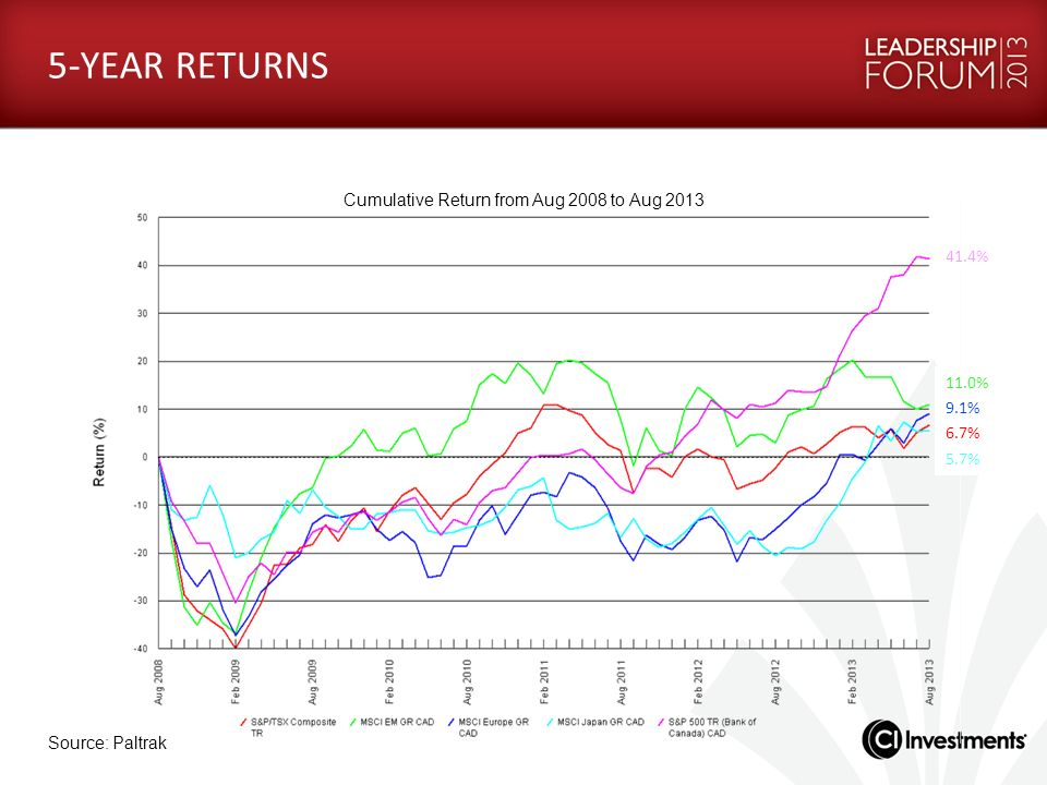 Cumulative Return from Aug 2008 to Aug 2013
