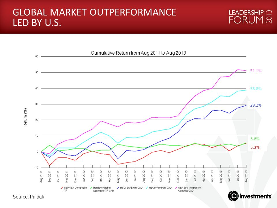 GLOBAL MARKET OUTPERFORMANCE LED BY U.S.